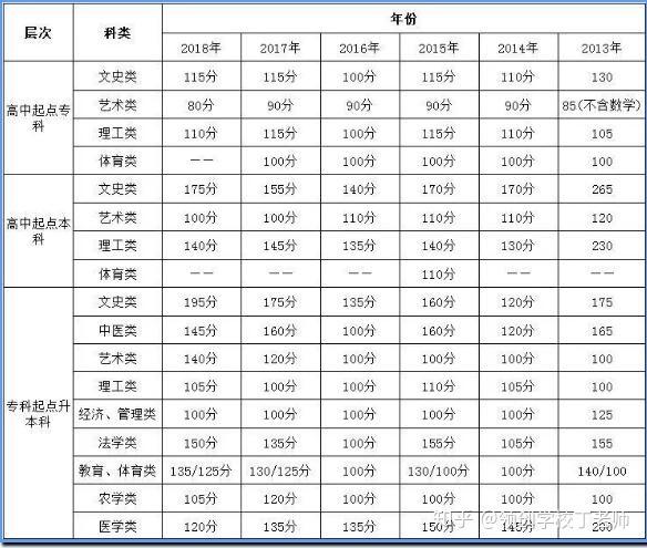 2013-2018录取分数线