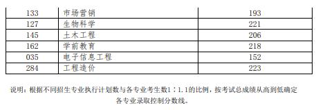 2019年普通专升本各专业录取控制分数线(退役士兵类)