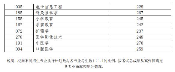 2019年普通专升本各专业录取控制分数线(普通类)