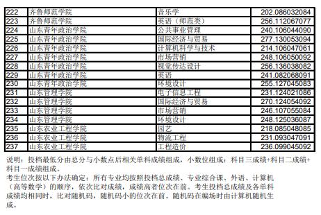 2019年普通专升本平行志愿投档情况统计表(普通类)